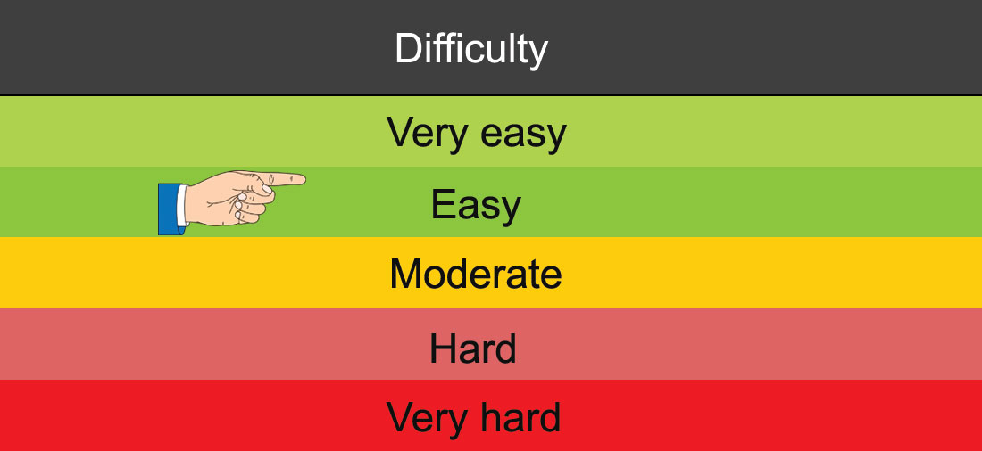 Easy – DMV Test difficulty grading by licenseroute