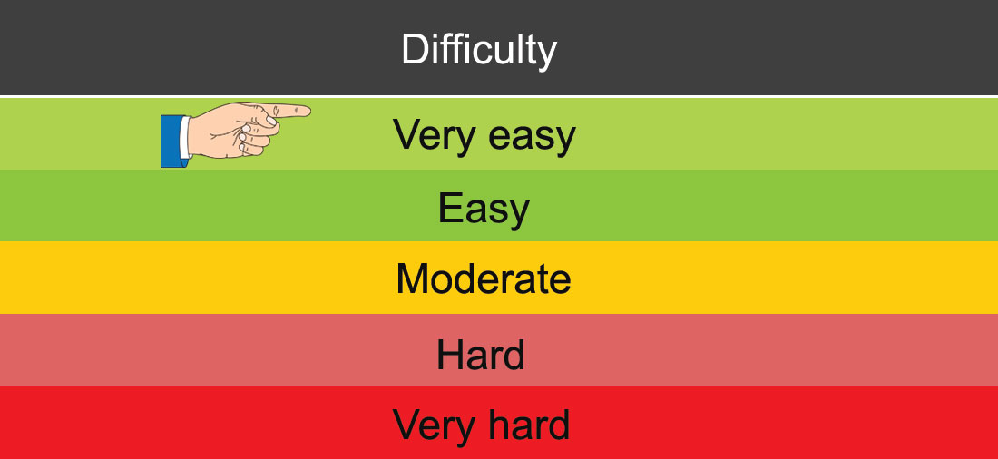 Very easy – DMV Test difficulty grading by licenseroute